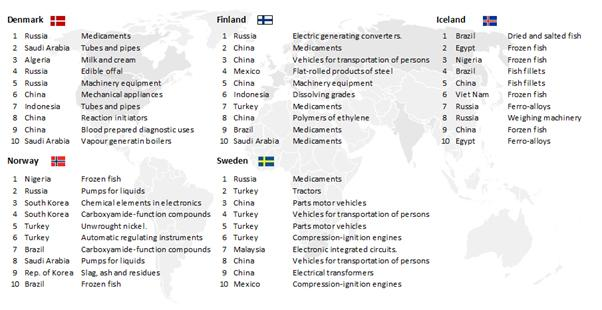 Huge Untapped Potential in Emerging Markets | Nordic Innovation